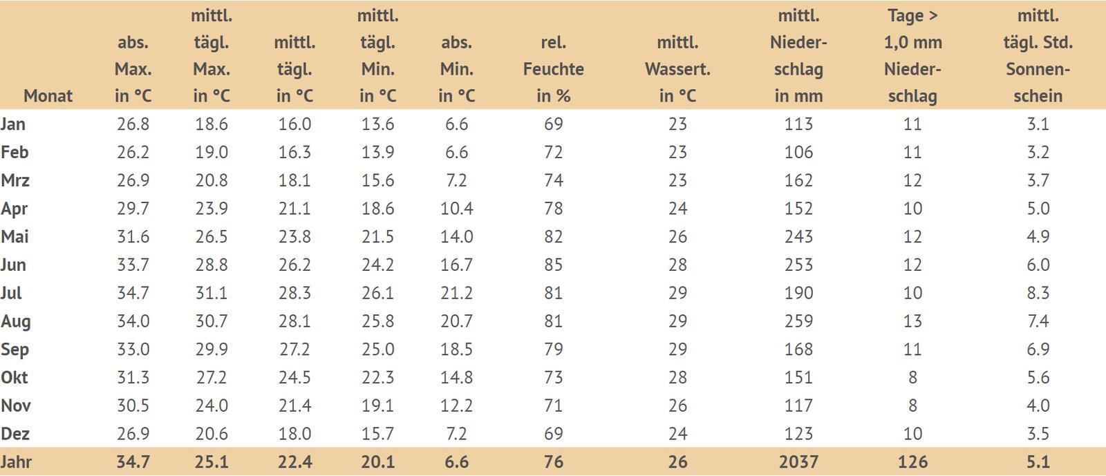Klimatabelle Okinawa, durchschnittliche Werte der letzten 30 Jahre